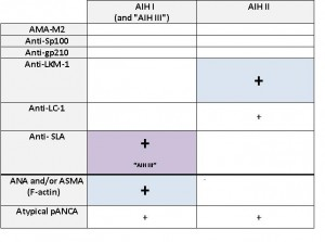 scheme for serological differentiation of type 1 AIH and type 2 autoimmune hepatitis