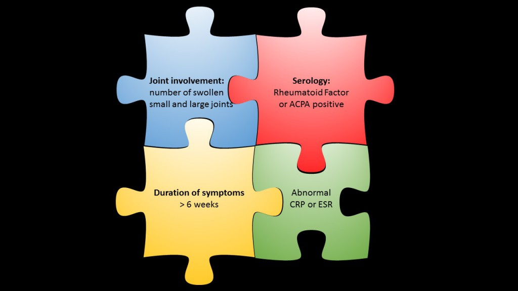 The jigsaw puzzle of rheumatoid arthritis classification