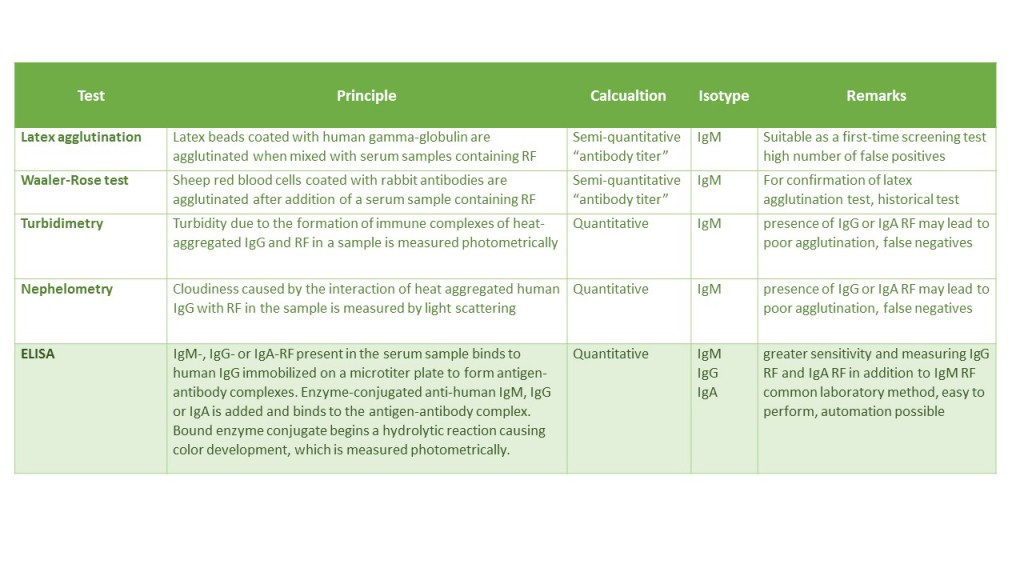 Common methods for RF determination