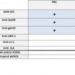 pic2_scheme_PBC_serodiagnostics