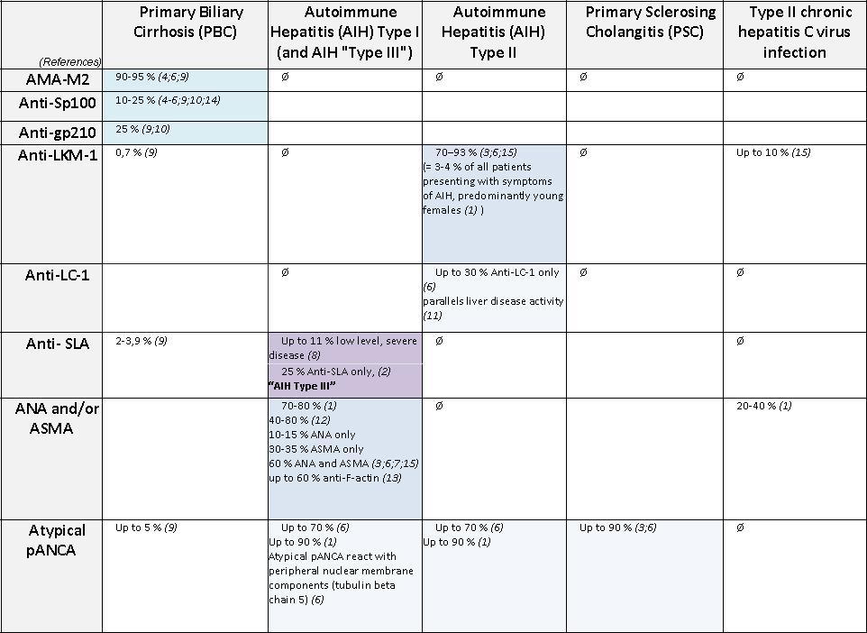 pic3_table_serodiagnosing-autoimmune-liver-diseases_ORGENTEC
